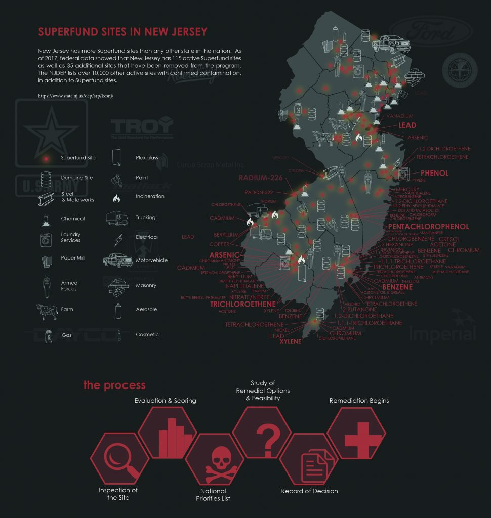 A map of Superfund sites in New Jersey and a diagram of the process